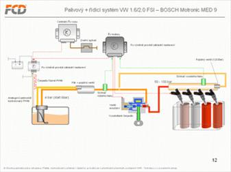 Palivový systém FSI
