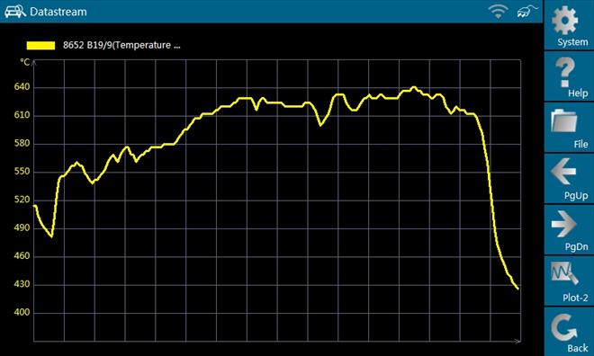 Teplota zapálení (žhnutí) sazí ve filtru částic - oxidační katalyzátor v pořádku