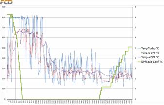 Vynucená regenerace a následný vývoj koeficientu zanesení DPF