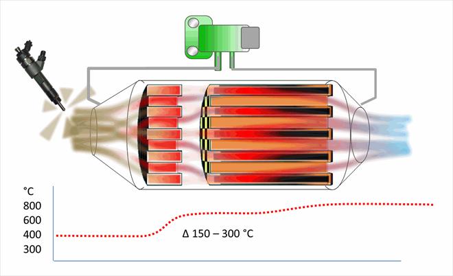 Druhá - avšak hlavní úloha oxidačního katalyzátoru