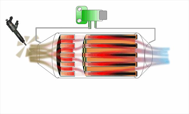 """Regenerace tzv. """"suchých"""" a """"mokrých"""" systémů filtrů částic"""
