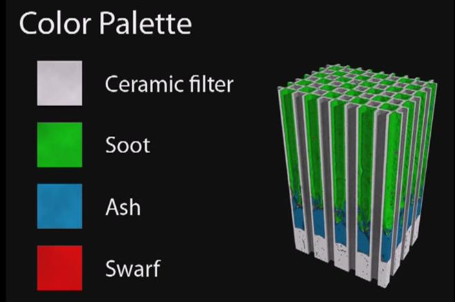 Neutronový tomograf částečně zaplněného filtru částic (Paul Scherrer Institut)