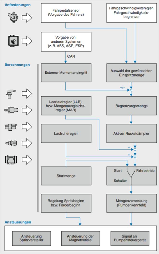 Hierarchie tvorby výpočtu vstřiku paliva a výkonu