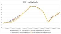 ESP monitoring všech kol měřeno zatím jen jednou letmo